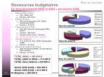 ressources budg taires en fonctionnement 2002 et 2003 provisoire 2004