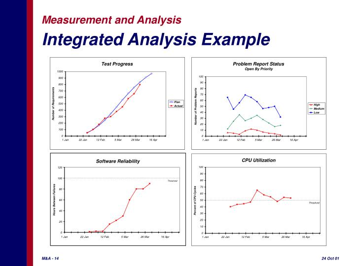 Integrated Analysis Example