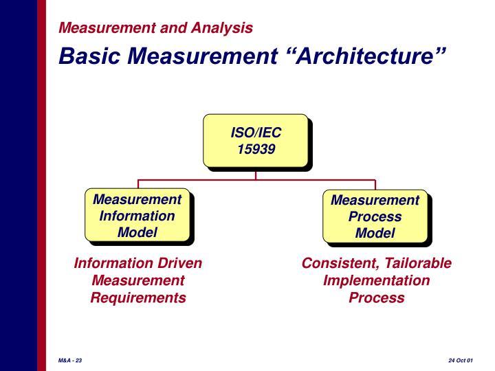 "Basic Measurement ""Architecture"""