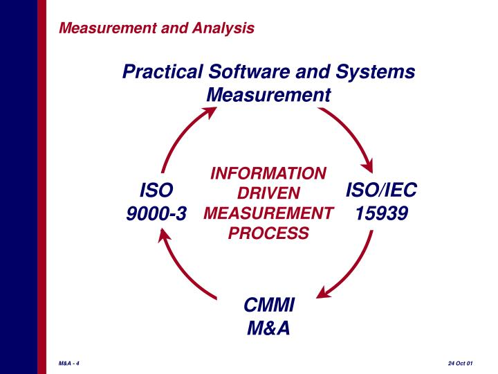 Practical Software and Systems