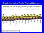 implications for trade competitiveness