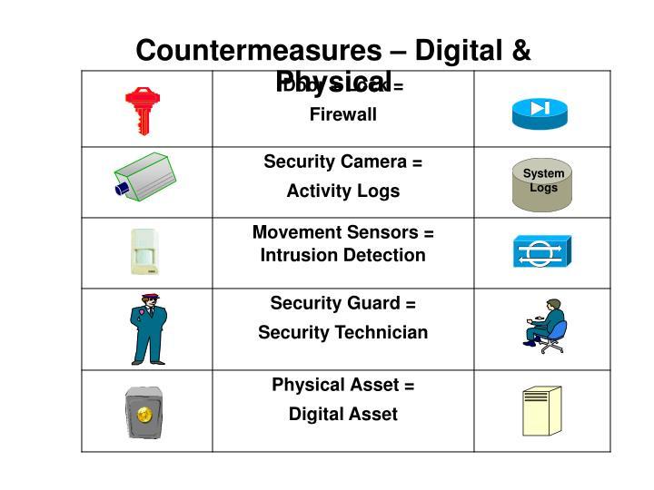 Countermeasures – Digital & Physical