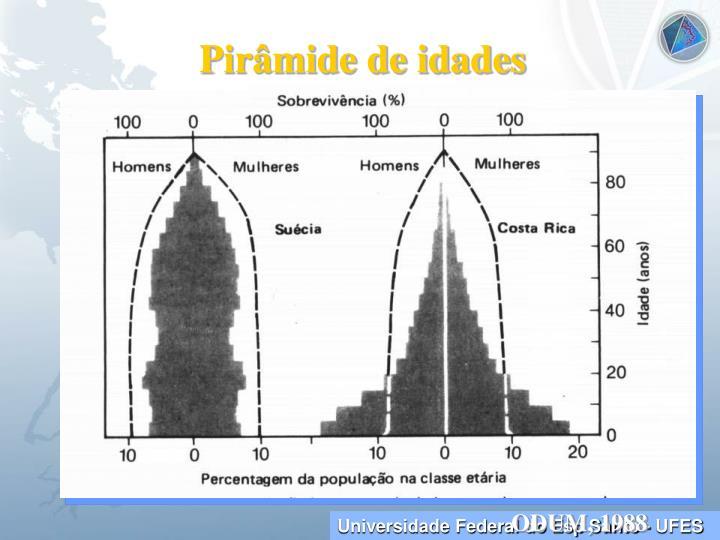 Pirâmide de idades