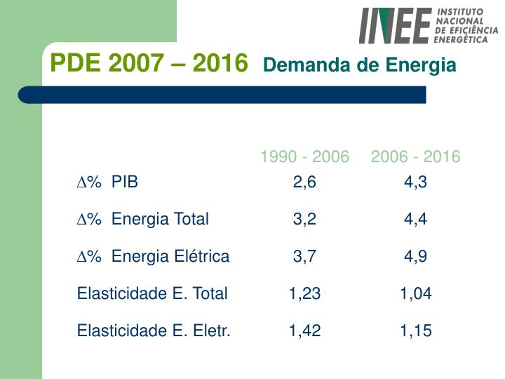 Pde 2007 2016 demanda de energia