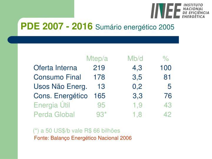 Pde 2007 2016 sum rio energ tico 2005