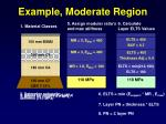 example moderate region