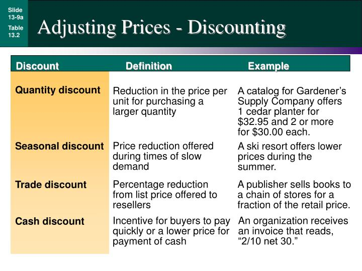 Adjusting Prices - Discounting