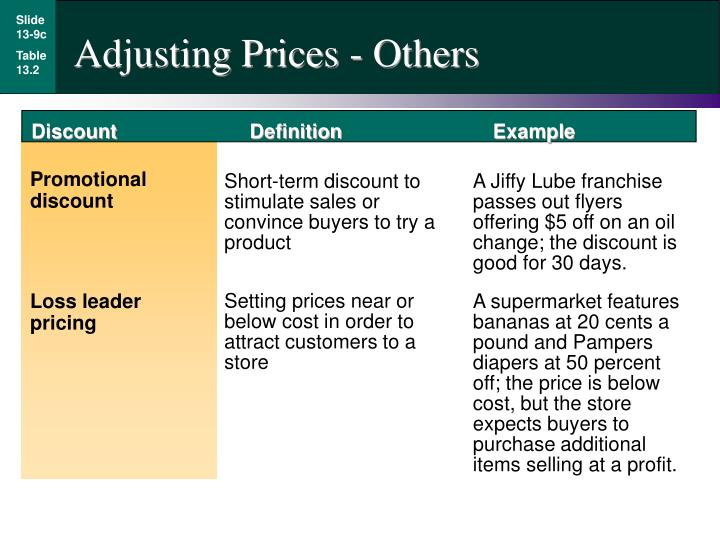 Adjusting Prices - Others