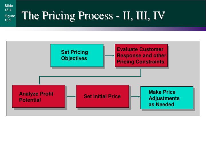 The Pricing Process - II, III, IV