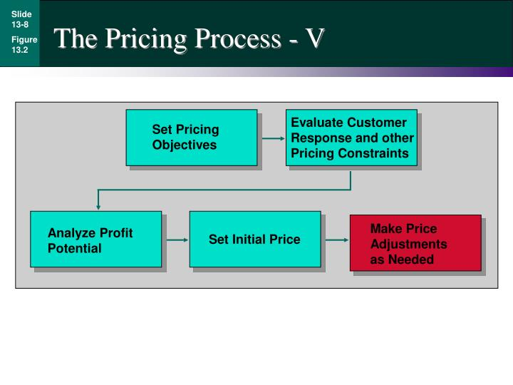The Pricing Process - V