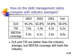 how do the debt management ratios compare with industry averages