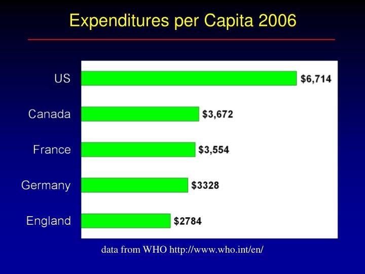 Expenditures per Capita 2006