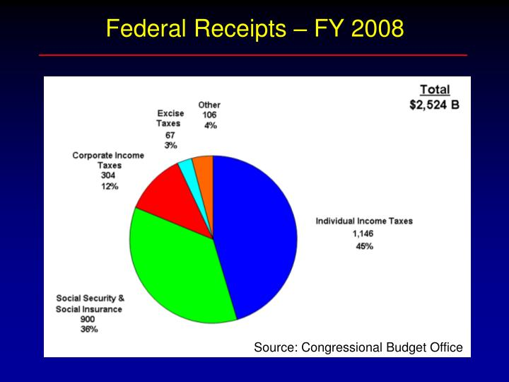 Federal Receipts – FY 2008