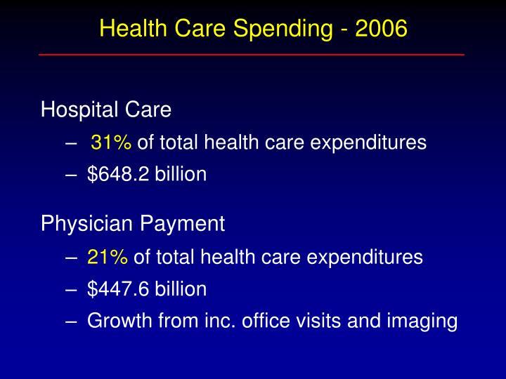 Health Care Spending - 2006