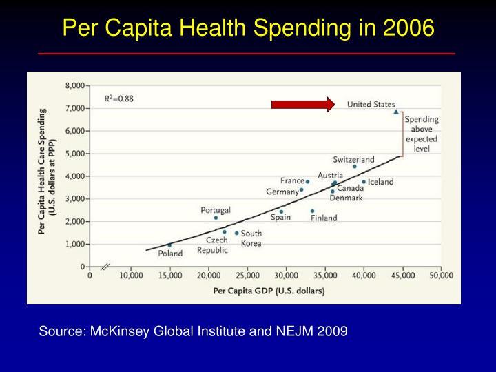 Per Capita Health Spending in 2006