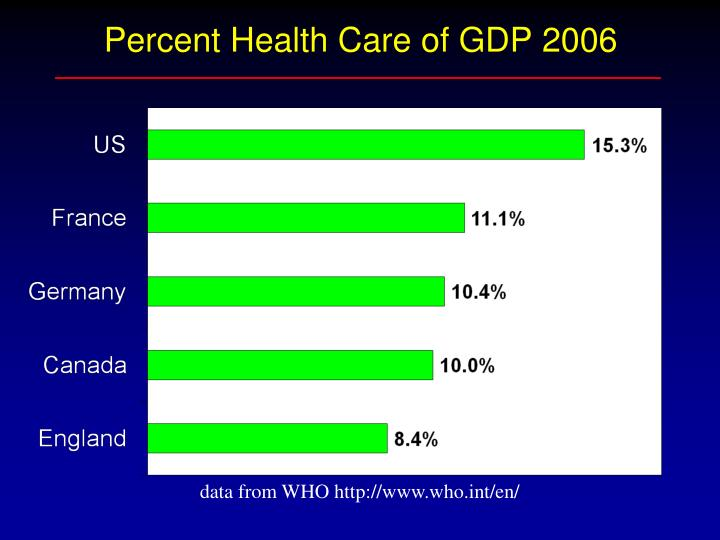 Percent Health Care of GDP 2006