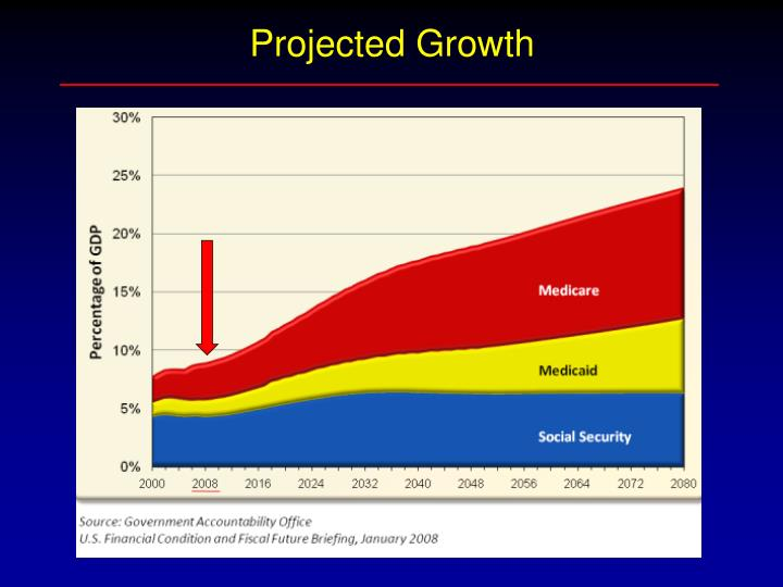 Projected Growth