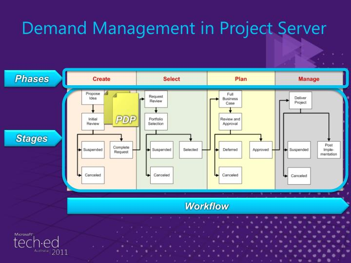 Demand Management in Project Server
