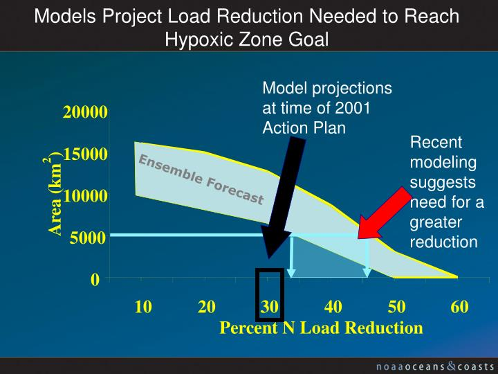 Model projections at time of 2001 Action Plan