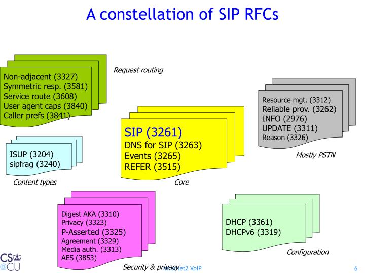 A constellation of SIP RFCs