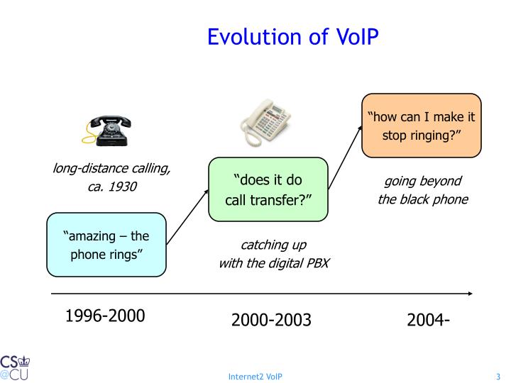 Evolution of voip