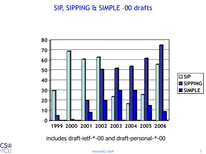 SIP, SIPPING & SIMPLE –00 drafts