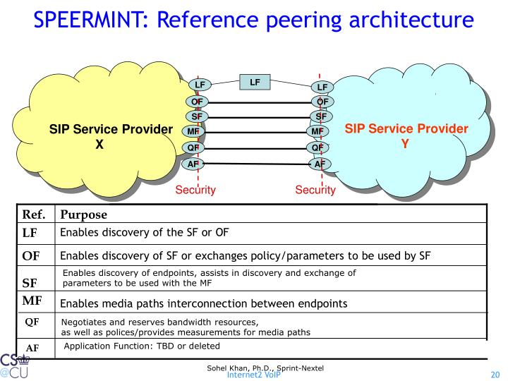 SPEERMINT: Reference peering architecture
