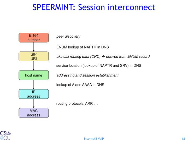 SPEERMINT: Session interconnect