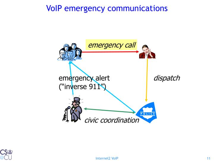VoIP emergency communications