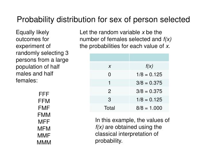Probability distribution for sex of person selected