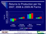 returns to production per ha 2007 2008 2009 all farms