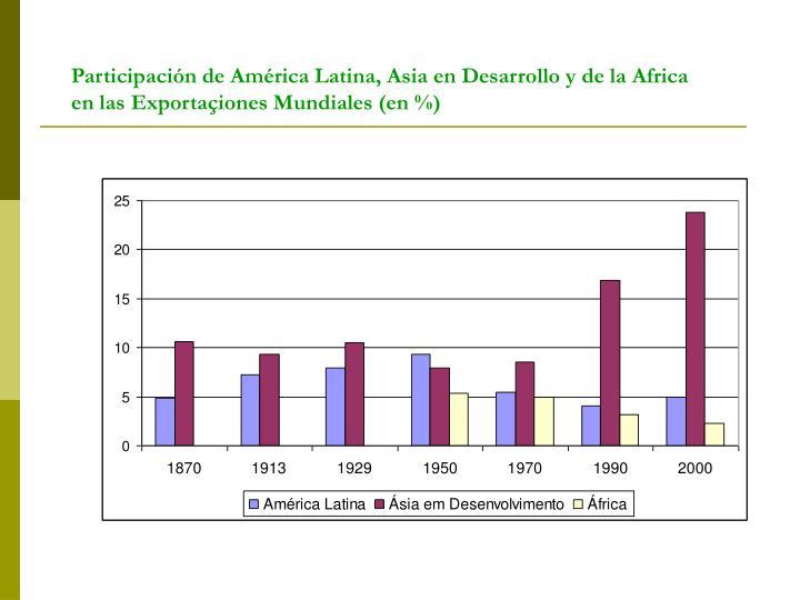 Participación de América Latina, Asia en Desarrollo y de la Africa