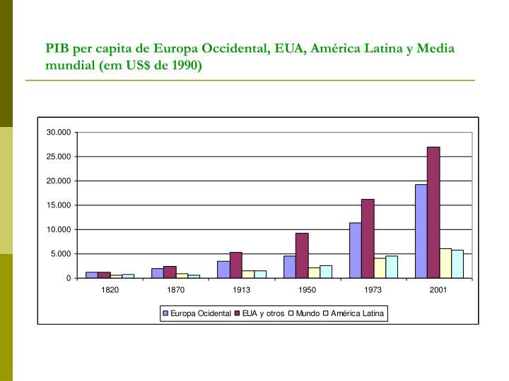 PIB per capita de Europa Occidental, EUA, América Latina y Media mundial (em US$ de 1990)