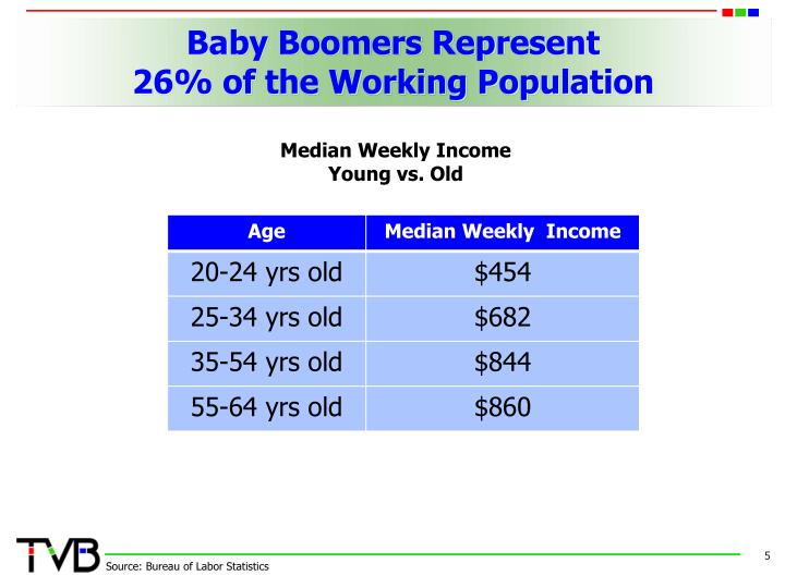 Baby Boomers Represent
