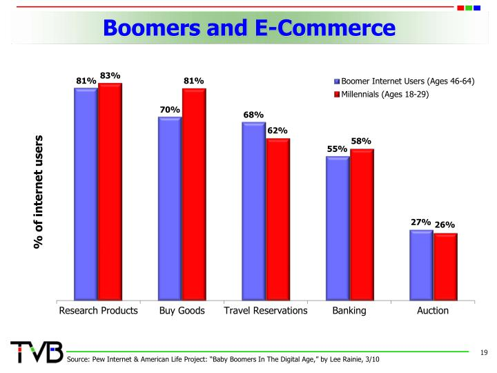 Boomers and E-Commerce