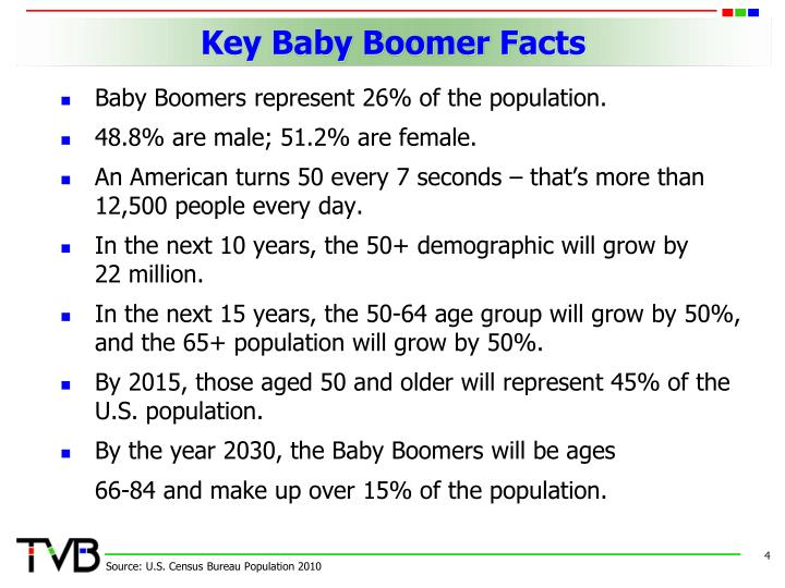 Key Baby Boomer Facts