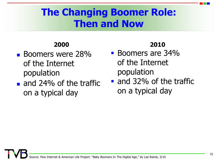 The Changing Boomer Role: