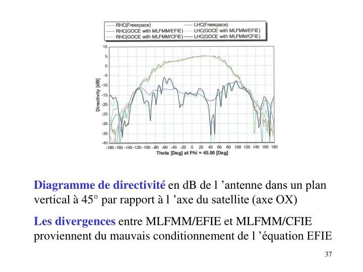 Diagramme de directivité