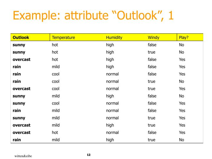 """Example: attribute """"Outlook"""", 1"""