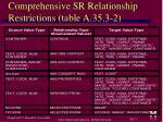 comprehensive sr relationship restrictions table a 35 3 2
