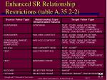 enhanced sr relationship restrictions table a 35 2 2
