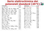 serie elettrochimica dei potenziali standard 25 c