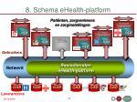 8 schema ehealth platform
