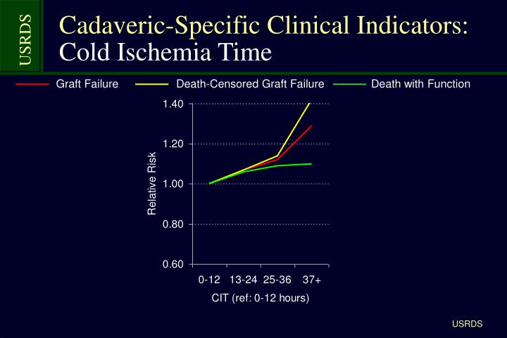 Cadaveric-Specific Clinical Indicators: