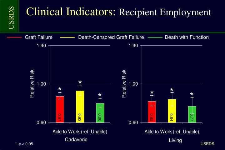 Clinical Indicators: