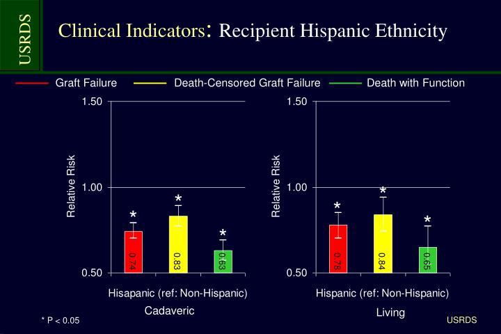 Clinical Indicators