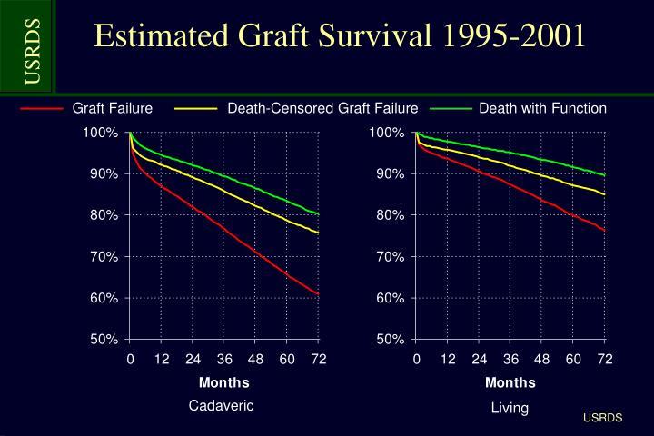 Estimated Graft Survival 1995-2001