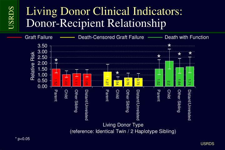 Living Donor Clinical Indicators:
