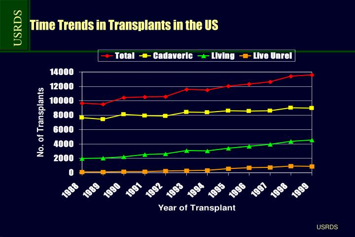 Time trends in transplants in the us