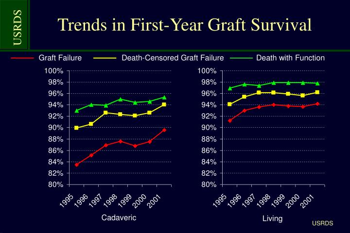 Trends in First-Year Graft Survival